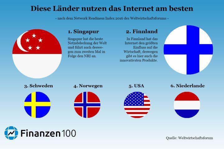 dieses ranking zeigt wie schlecht internet in deutschland ist finanzen100. Black Bedroom Furniture Sets. Home Design Ideas