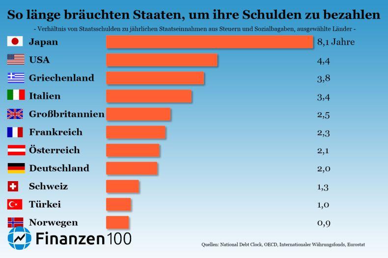 Türkei Deutschland Vergleich