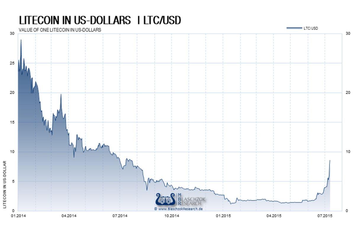 Die Notenbanken dürften den Fuß weiter vom Gas nehmen. Die wichtigsten Zentralbanken der Welt dürften den Fuß weiter von Gaspedal nehmen.