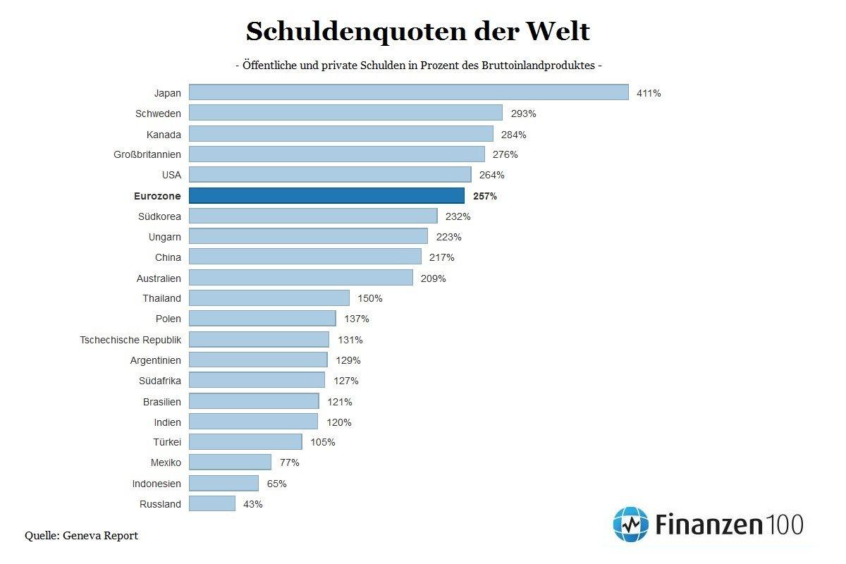 Der Anteil der Deutschen, die Geld in Aktien oder Aktienfonds anlegen, ist laut Deutschem Aktieninstitut auf gerade einmal 7,3 Prozent gesunken - obwohl die Börse wegen der Niedrigzinsen von.