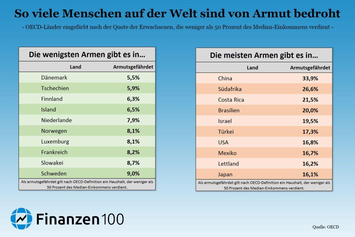 Medianeinkommen Deutschland