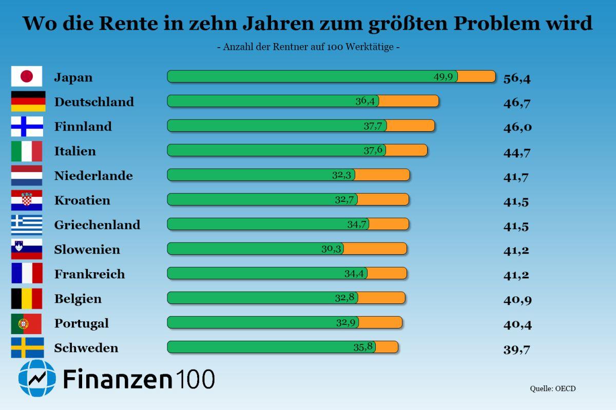 Wieviel Rentner Gibt Es In Deutschland