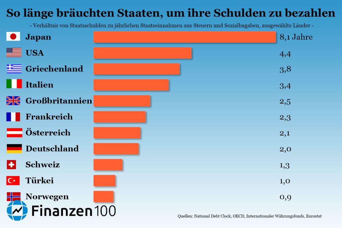 schuldenuhr deutschland