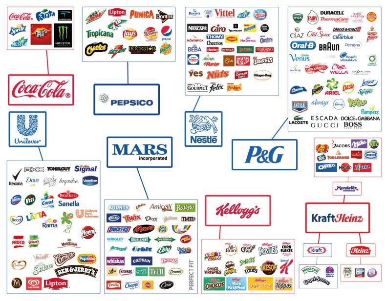 Nestle Konzerne