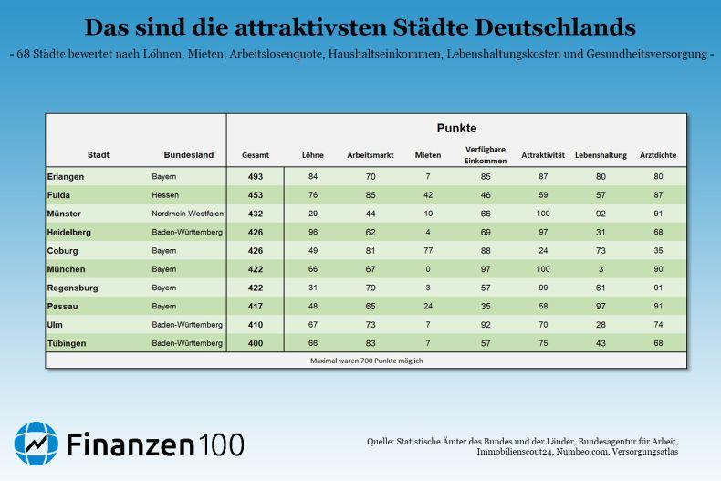 lebenshaltungskosten single deutschland 2021