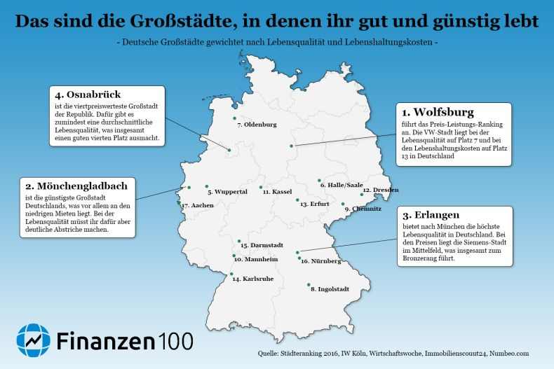 Städte Karte Deutschland Kostenlos.Das Sind Die 17 Besten Deutschen Städte Finanzen100