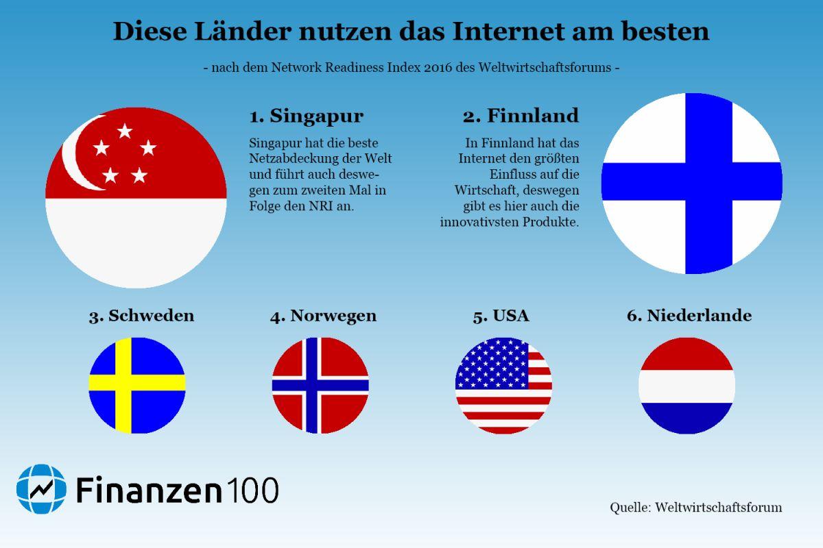 Bestes Internet In Deutschland