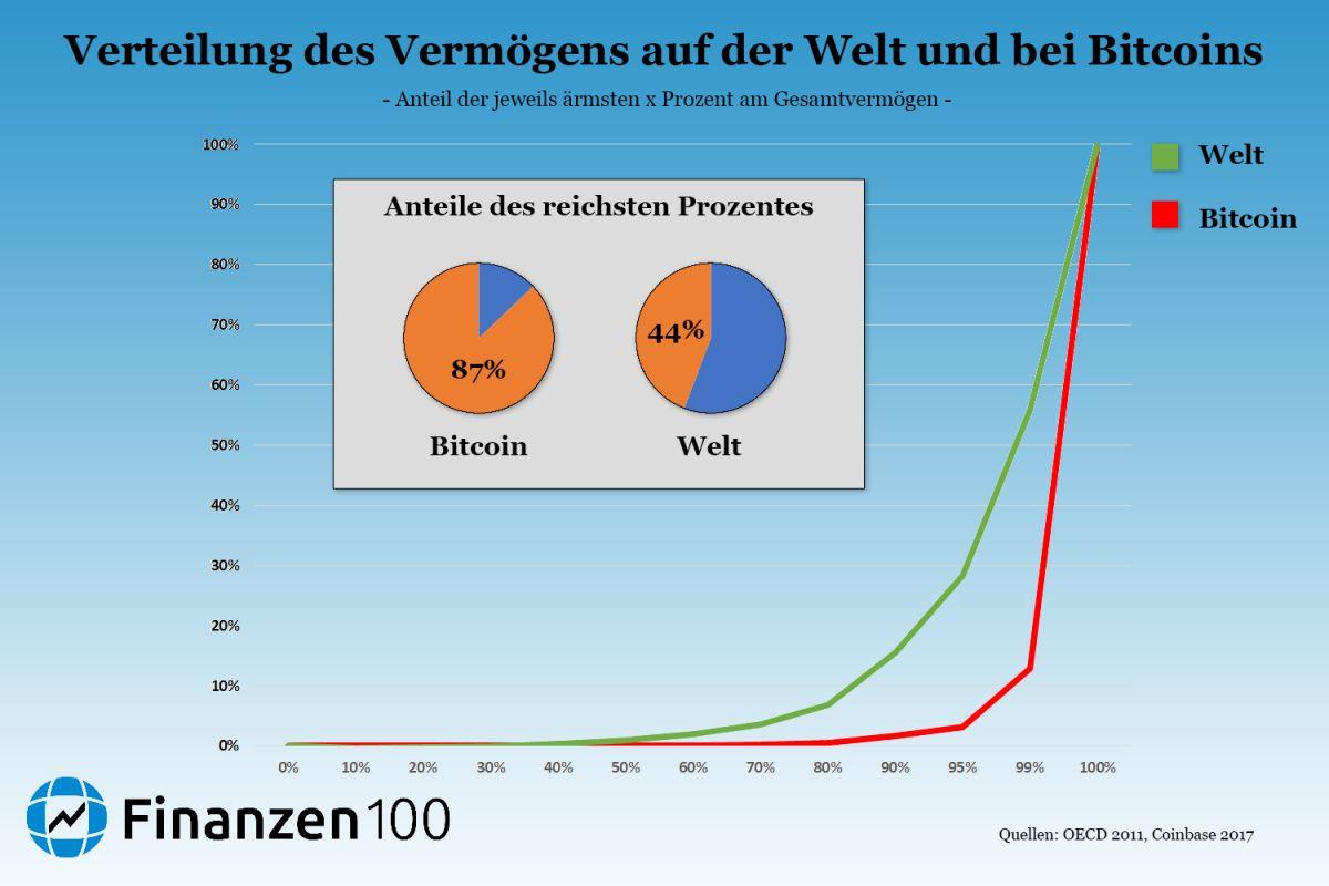 Wie Viel Geld Hat Der Reichste Mensch Der Welt