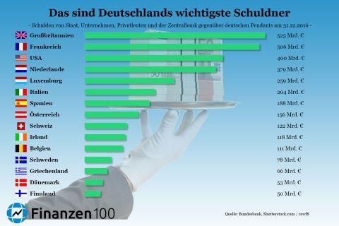 Infografik Deutschland Schulden Ausland Schuldner