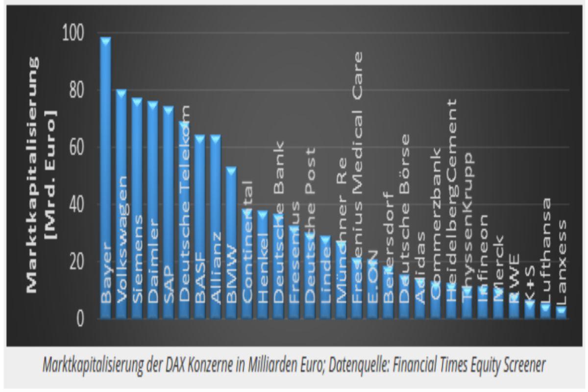 Alle Dax Unternehmen