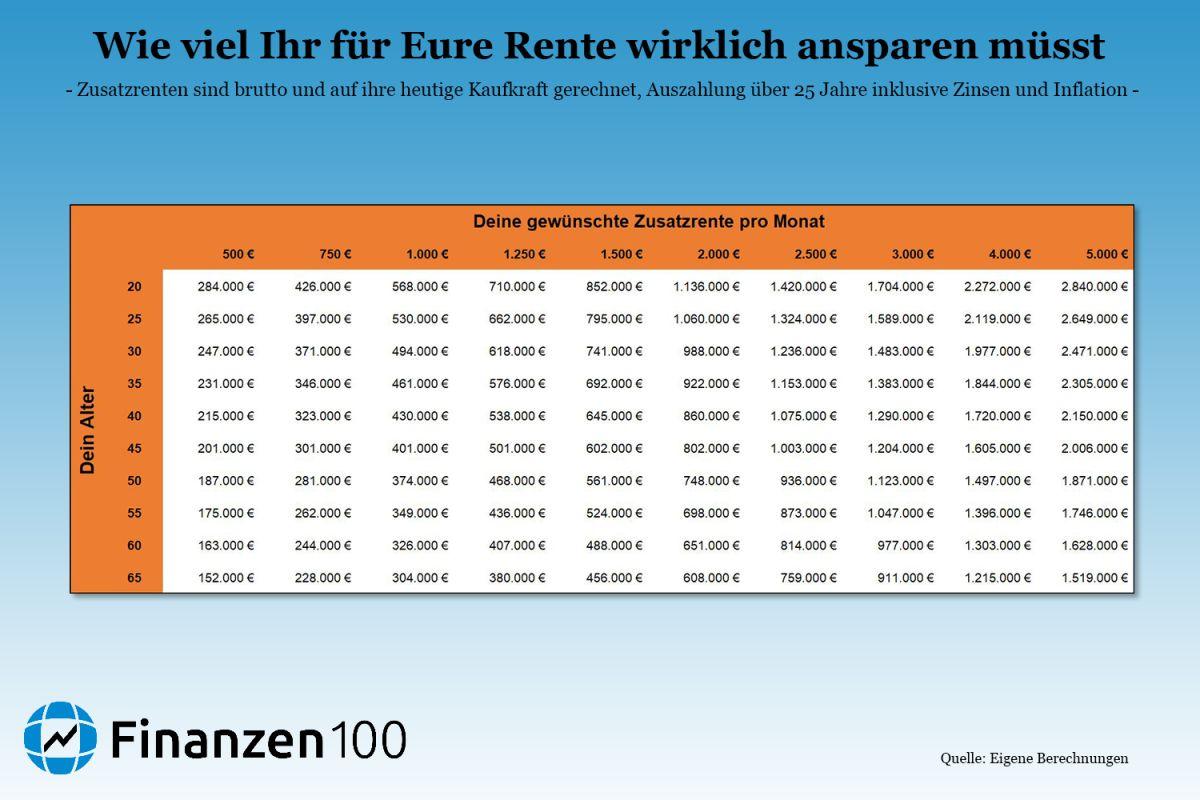 so viel m sst ihr ansparen um 500 oder euro rente zu bekommen finanzen100. Black Bedroom Furniture Sets. Home Design Ideas