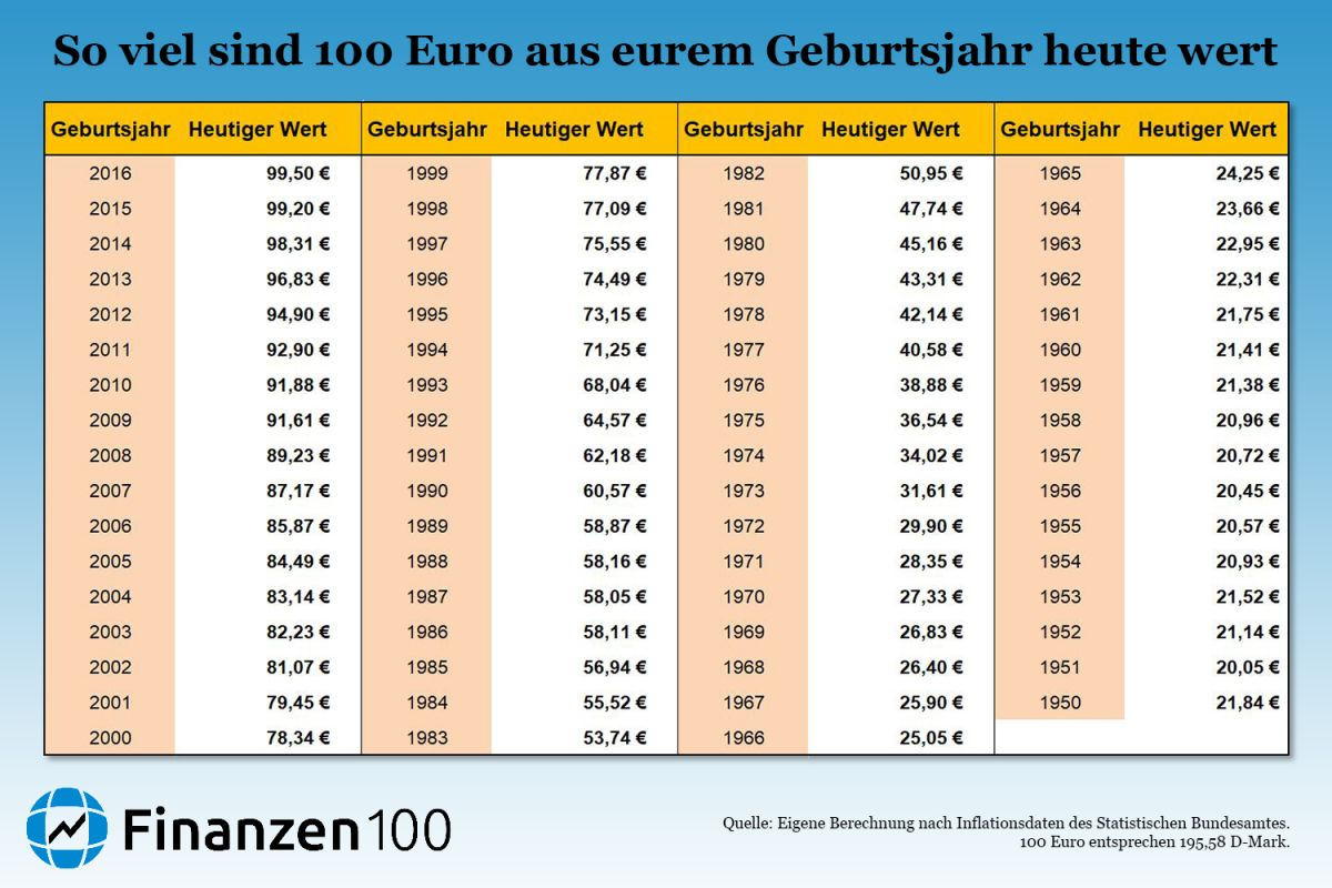 Inflationsrechner Dm Euro