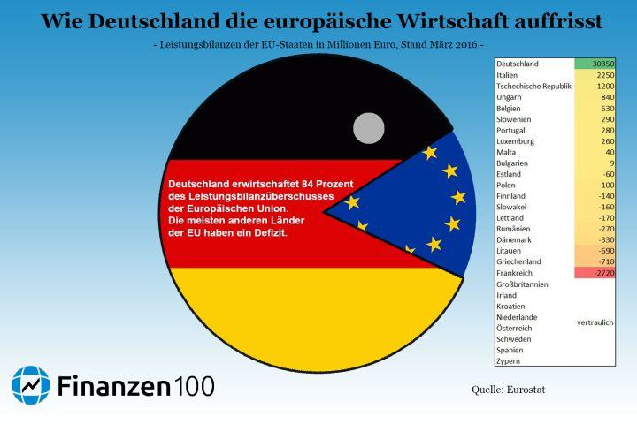 Wirtschaft News Deutschland